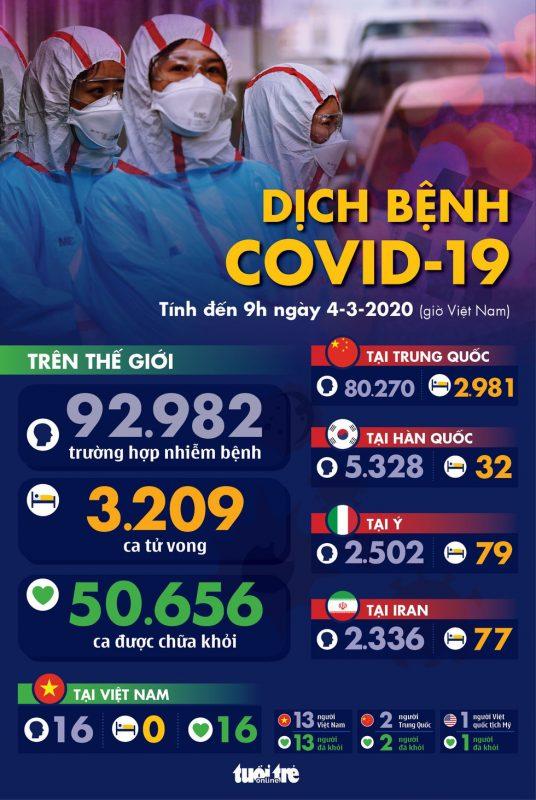 Dịch covid-19