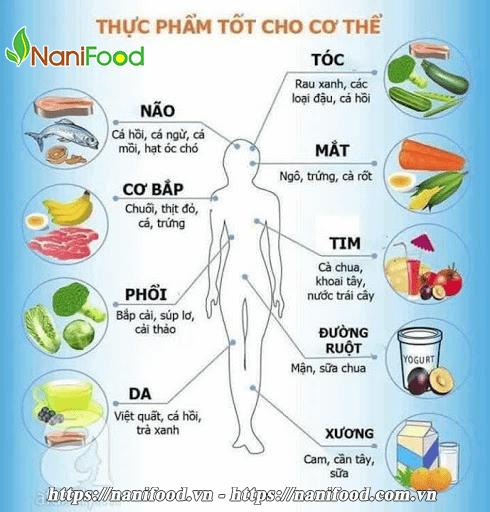 Thực phẩm có tác dụng thải độc